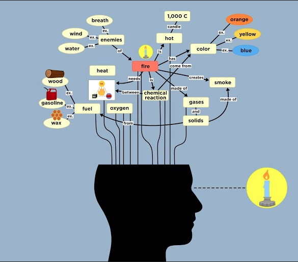Pengembangan Peta Konsep Digital untuk Mendukung Pemahaman Siswa dalam Membaca Teks Berbahasa Inggris